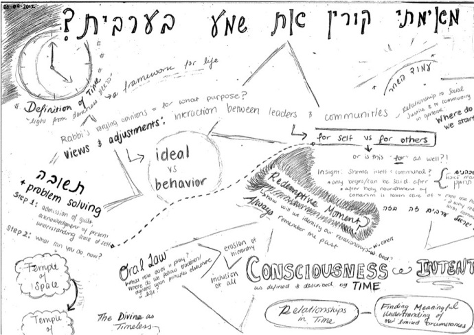 Notes By ShiraBee: Time & Faith in Mishnah